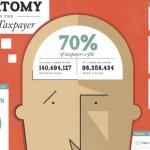 20 Useful Financial Infographics