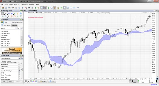 Chartnexus Free Technical Analysis Charting Software For India